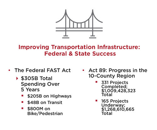 Improving Transportation Infrastructure: Federal & State Success