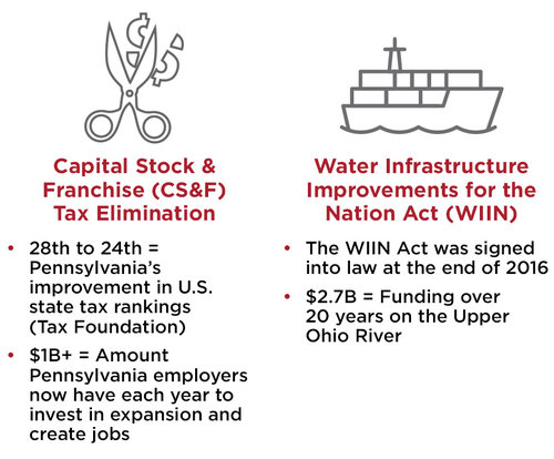 Capital Stock and Water Infrastructure
