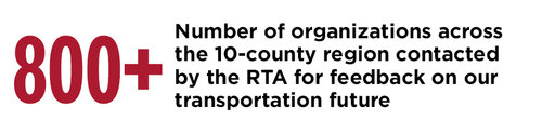 Regional transportation alliance had 800 plus orgranizations provide feedback on the transportation future